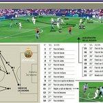 ماركا   هدف ريال مدريد الثالث ضد بيتيس عن طريق كريم بنزيما جاء بعد 21 تمريرة بين 10 لاعبين - 43 لمسة خلال 47 ثانية. http://t.co/YDoDBSuDvc
