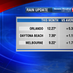 Over a foot of rain in #Orlando this month - sensitive to localized flooding. Live on 9! #wftv http://t.co/wnNQe1Jt0j http://t.co/t6yHJa3s33