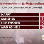 """75% of Iowa Republicans are """"Unsatisfied"""" or """"Mad As Hell"""" w/ the job @SpeakerBoehner & @SenateMajLdr are doing in DC http://t.co/1tb5C4QHU9"""