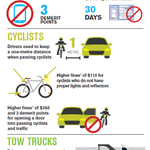 On September 1st traffic laws are changing to increase safety.  For more info click here: http://t.co/lUin7mwGbC http://t.co/ZpZwxQeg1t