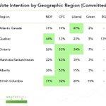 Nouveau sondage, le 6e de suite avec le Bloc en bas de 20%. ???? http://t.co/oPanlGnCZT #polqc #elxn42 http://t.co/X0YXrsYsdH