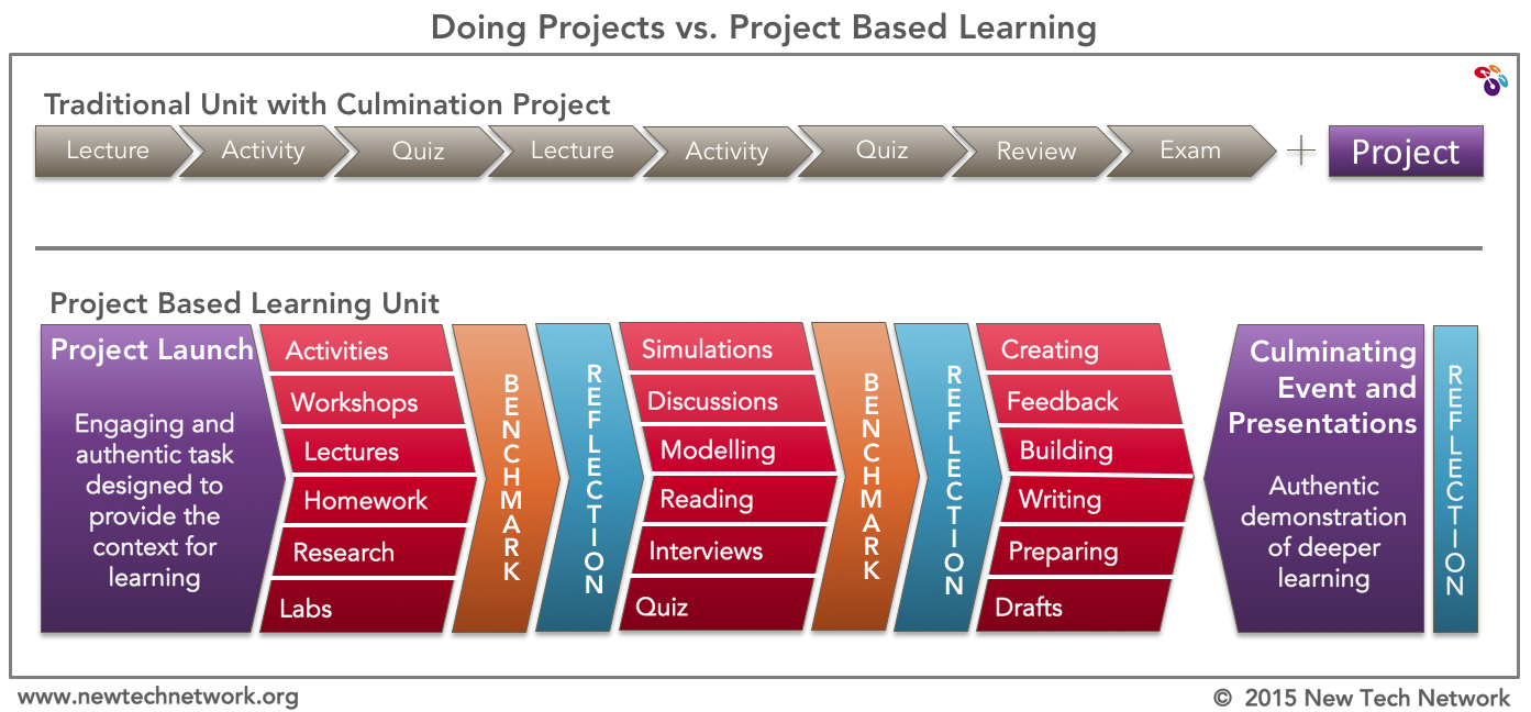 """Project Based Learning vs. """"Doing Projects"""" http://t.co/LYspsbtcwo"""