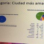 """Lideramos votación: Loja """"Ciudad más amable"""" sigue votando en http://t.co/XZTqjLUHK9 #EcuadorPotenciaTurística http://t.co/ivuQh4zHTB"""