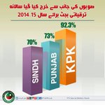 PTI has geared up the development process in KPK and has taken a lead from other provinces in budget utilization. http://t.co/h5z7PK8gkk