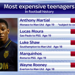Early days in his career - but #MUFC are about to make Anthony Martial the most expensive teenager in football #SSNHQ http://t.co/WWpWZEIkFe