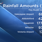 Vancouver Airport: Now above average August rain!  58 mm. past 4 days; 46 mm. previous 119 days! http://t.co/GBpvKo3Xa3
