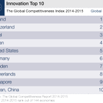 These are the most innovative countries in the world http://t.co/zL8aCc6lOa #innovation http://t.co/ZUvbzK9cJY