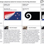 The four alternative flag options and their designers @nzherald http://t.co/Dt4zNcfGLt