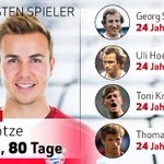 At 23 Years and 80 Days, Mario Götze is the youngest player to reach 100 bundesliga wins http://t.co/QGRjMD3PQO