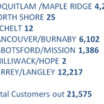 .@BCHydros regional breakdown of customers with power outages http://t.co/ISjNMATUMV