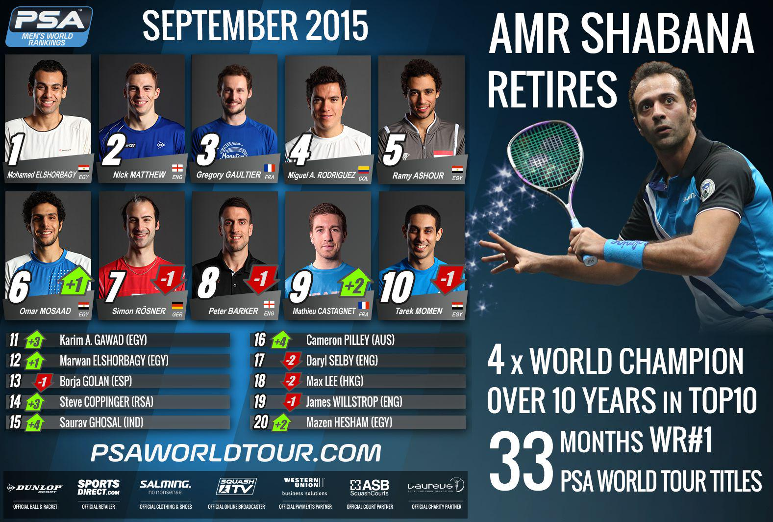 Rankings: @SauravGhosal @campilley @copssquash @karimsammy & @mazsabry also up in full September rankings #squash http://t.co/cCW7ZpjaUB