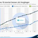 Windows 10 startet besser als seine Vorgänger http://t.co/Ozohxjo5DD http://t.co/9hlwzqSnV0