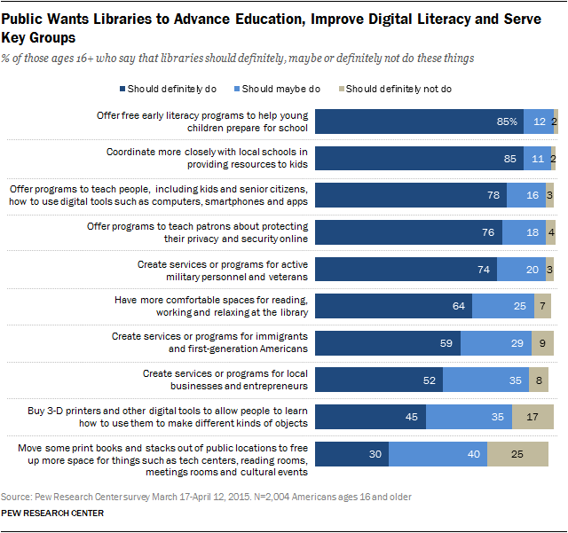 76% of adults say libraries should definitely teach online security and privacy protection http://t.co/uXqLivjyje http://t.co/1p96gTVN6I