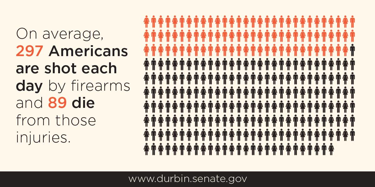 On average, 89 Americans die daily from gunfire. This is unacceptable. We need to improve gun laws now http://t.co/oFmmKx4U9m