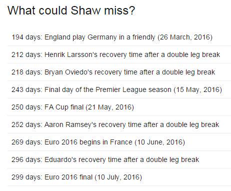 Luke Shaw's comeback countdown: The key dates in 2016 v the recovery times of players after similar injuries #MUFC http://t.co/wGelWNp8xQ