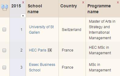 L'ESSEC Grande Ecole confirme sa 3e place mondiale au classement @FT http://t.co/9hHxCvVB8P #FTrankings http://t.co/xrtVCprHdC
