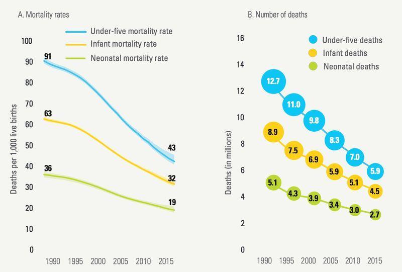 under five mortality
