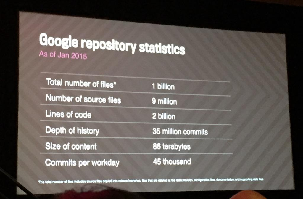 Wow. Google mono repo numbers. #atscale2015 http://t.co/Nln5BCYqZf