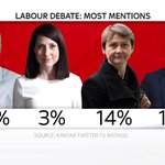 Whos been getting the most mentions on Twitter? #LabourDebate http://t.co/SJna8rc5n5
