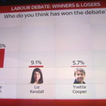 80.6% of people think Jeremy Corbyn won the #LabourDebate. http://t.co/DYSkR6LFk9