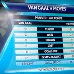 David Moyes > Louis van Gaal http://t.co/Xi9UojIfU6