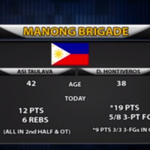 8.35 seconds in the game. 88-90 Gilas ahead and with possession after timeout. #JonesCup2015 http://t.co/0TZlEk9Lh5 http://t.co/cEnu3eK6l0
