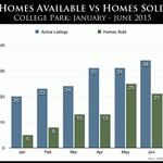 College Park Real Estate Market Report,Mid-2015 http://t.co/uzcjNNaII1 http://t.co/YZYHCUqzZN