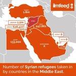 Ülkelere göre Suriyeli mülteci kabulü Suudi Arabistanda Katarda neden 0 acaba ümmet olmanın gereği mi bu? http://t.co/nq9eqnPB1b