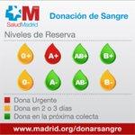 En #Madrid las reservas de sangre A+ en rojo. Tampoco remontan 0+ 0- y B-. #donasangre en hospitales públicos http://t.co/olKL952bn0