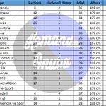 INTERESANTISIMO análisis top 20 de delanteros en paro realizado por @Komandonuba. Trabajazo. http://t.co/TPljFNxh7u http://t.co/wVYu6XQkeX