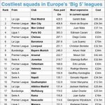 Europes most expensive squads, Liverpool in at 7th http://t.co/Bcfro048fp