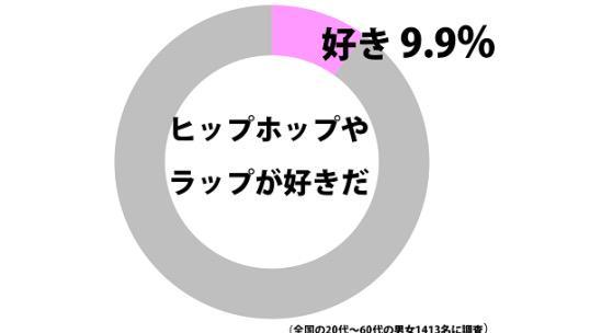 俺は9.9% http://t.co/xcIqVLpH4I