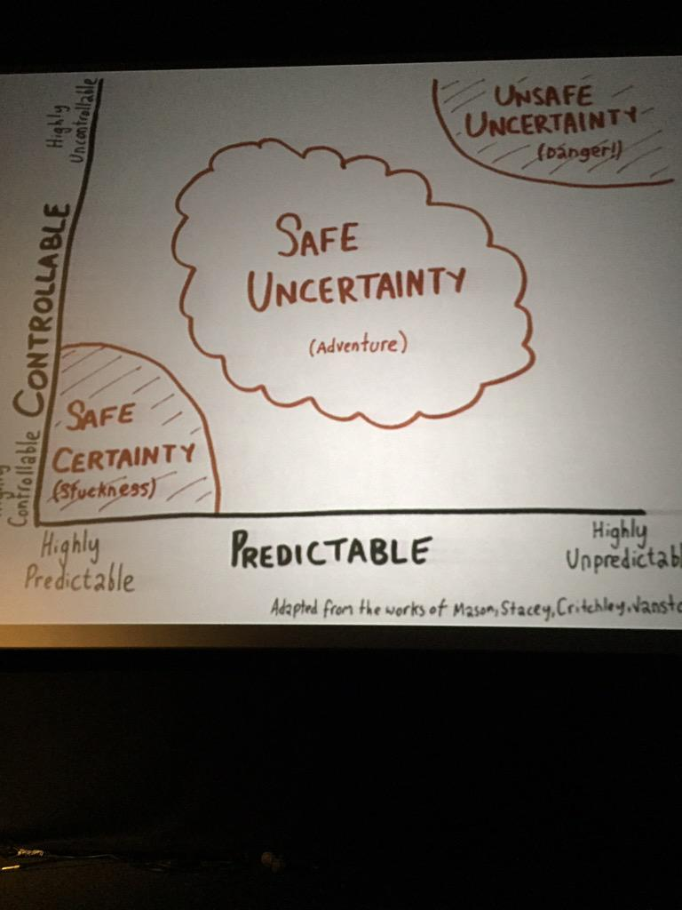 Loved this from @stevexoh about the zone in which real change happens #dotsconf http://t.co/1pt9YLOVLa