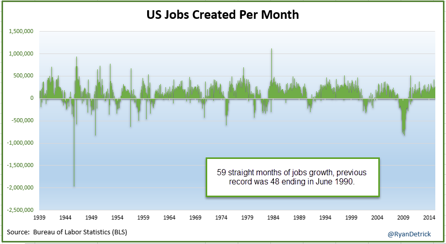 "THANKS OBAMA. ""@RyanDetrick: 59 straight weeks of jobs growth.  Previous record was 48 in '90."" http://t.co/5oQk9g8ABI"