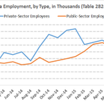 Employment in AB private-sector down, public-sector up -- basically cancel each other out #ableg #cdnecon http://t.co/D8bAjgkwO8