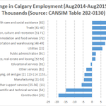 The changing shape of employment in Calgary. #yyc #ableg #cdnecon http://t.co/kbWqelvkXM