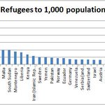 From what @PMHarper said, I thought Canada had most refugees per capita. Actually, were 33rd. http://t.co/5DOoH1fBjK http://t.co/Ns8cUrP0AV