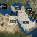 How many #Syrian refugees are wealthy Gulf states accepting? Zero. Covering this story on @CBCNews Network. #CBCNN http://t.co/gT8LNvgpsc