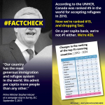 Fact-checking @pmharpers claims on #refugeecrisis. Canada used 2 do more http://t.co/4zfI8Uf8V9 #cdnpoli #elxn42 http://t.co/SVqUhuB3Pk