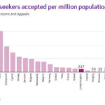 Asylum seekers accepted per million population (Ireland behind the UK) http://t.co/eH30nhJrQT http://t.co/6FHxCNvfN7