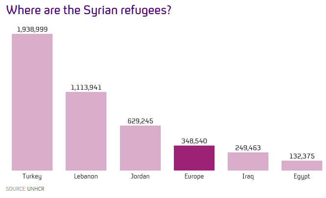 Where are the Syrian refugees? Our @FactCheck team ran all the numbers http://t.co/eH30nhJrQT http://t.co/S1cATkXiyO