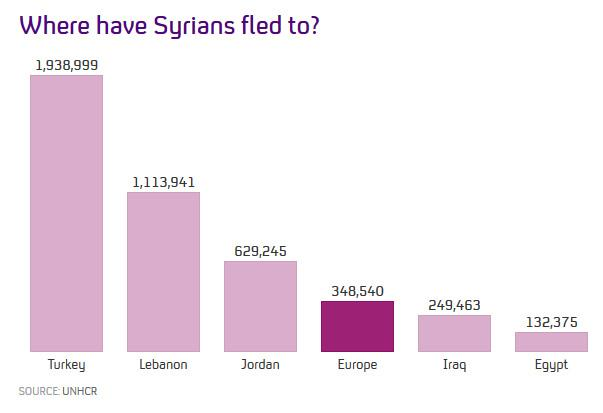 UNHCR says only 6 per cent of Syrians fleeing the war have come to Europe http://t.co/7PKMEboDua @FactCheck http://t.co/zXB60vsBH2
