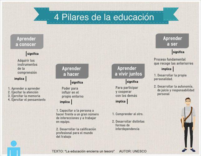 """Los cuatro pilares de la #educacion """"Aprender a: conocer, hacer, vivir juntos, ser"""" #Formacion #aprender @Learnsity http://t.co/oDKUTyOQfc"""
