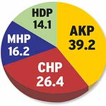 AKP, CHP, MHP ve HDP Seçim Anketlerinden yüzde kaç oy alıyor?(ANAR GEZİCİ METROPOLL anketi http://t.co/GHh5qTAC3J http://t.co/9afFuKnTYX