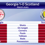Scotland failed to register a single shot on target as they slumped to a 1-0 defeat to Georgia. #SSNHQ http://t.co/2RmOsGKT2e