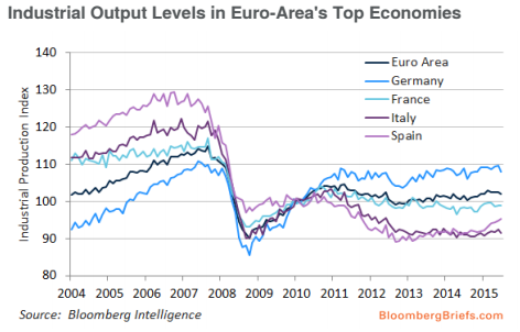 Industrial Output Levels in Euro-Area's Top Economies. Chart by @Bloomberg @AdviseOnly http://t.co/eIZ2HAbnEz