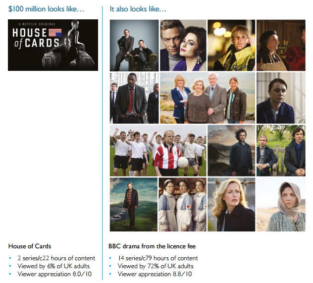 From today's BBC report: two series of House of Cards for Netflix is the equivalent on the BBC of... http://t.co/9JlHp2yimy
