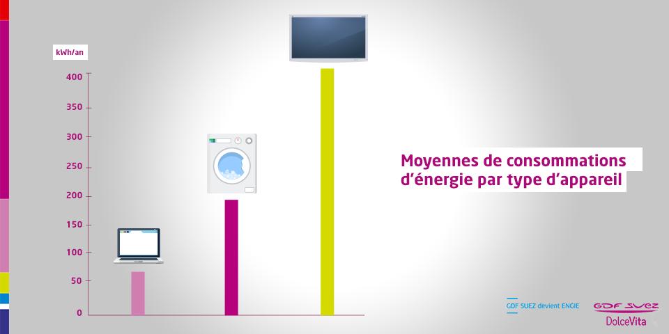 Saviez-vous qu'une TV consomme beaucoup plus d'énergie qu'une machine à laver ?! http://t.co/VGky7fEcp7