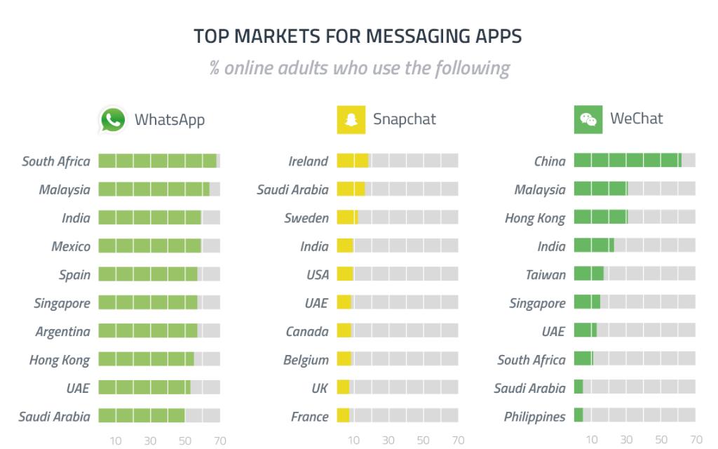 whatsapp numbers dating