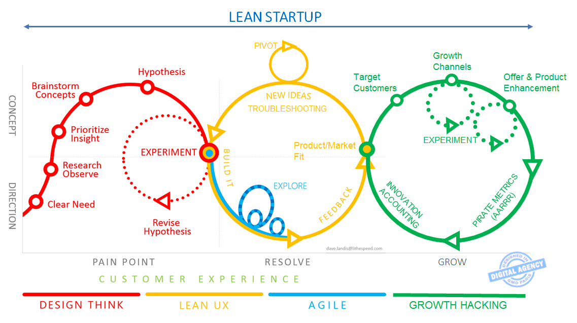 From #DesignThinking to #GrowthHacking, through #LeanUX & #Agile, one chart to link them all. cc @ycaseau @ericries http://t.co/QitC1wJH7x
